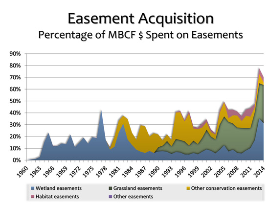 Types Of Essments | Mbcf Stamp Easement Acquisitions Friends Of The Migratory Bird